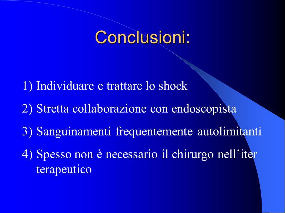 Conclusioni: 1)Individuare e trattare lo shock 2)Stretta collaborazione con endoscopista 3)Sanguinamenti frequentemente autolimitanti 4)Spesso non è n