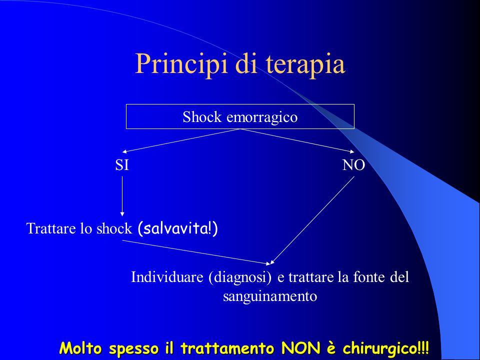 Principi di terapia Shock emorragico Trattare lo shock (salvavita!) Individuare (diagnosi) e trattare la fonte del sanguinamento SINO Molto spesso il