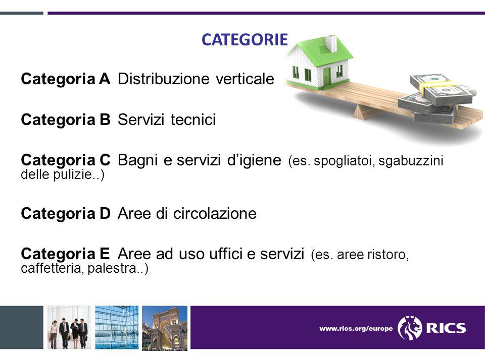 CATEGORIE Categoria A Distribuzione verticale Categoria B Servizi tecnici Categoria C Bagni e servizi d'igiene (es. spogliatoi, sgabuzzini delle puliz