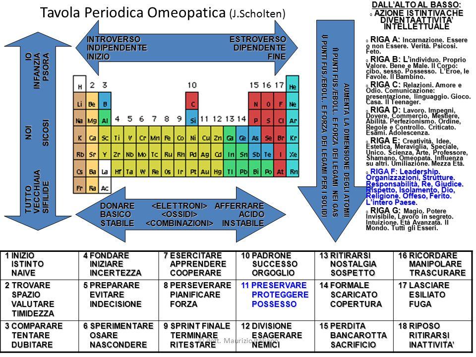 © dott. Maurizio Italiano2 Tavola Periodica Omeopatica (J.Scholten) 1 INIZIO ISTINTO ISTINTO NAIVE NAIVE 4 FONDARE INIZIARE INIZIARE INCERTEZZA INCERT