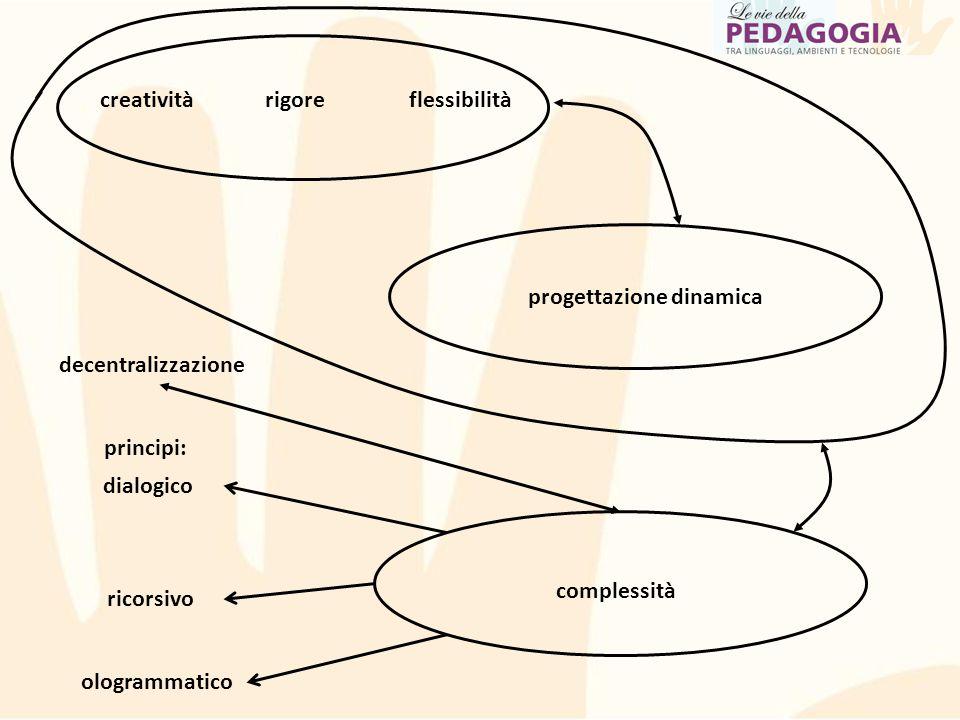creativitàrigoreflessibilità progettazione dinamica complessità dialogico ricorsivo ologrammatico principi: decentralizzazione