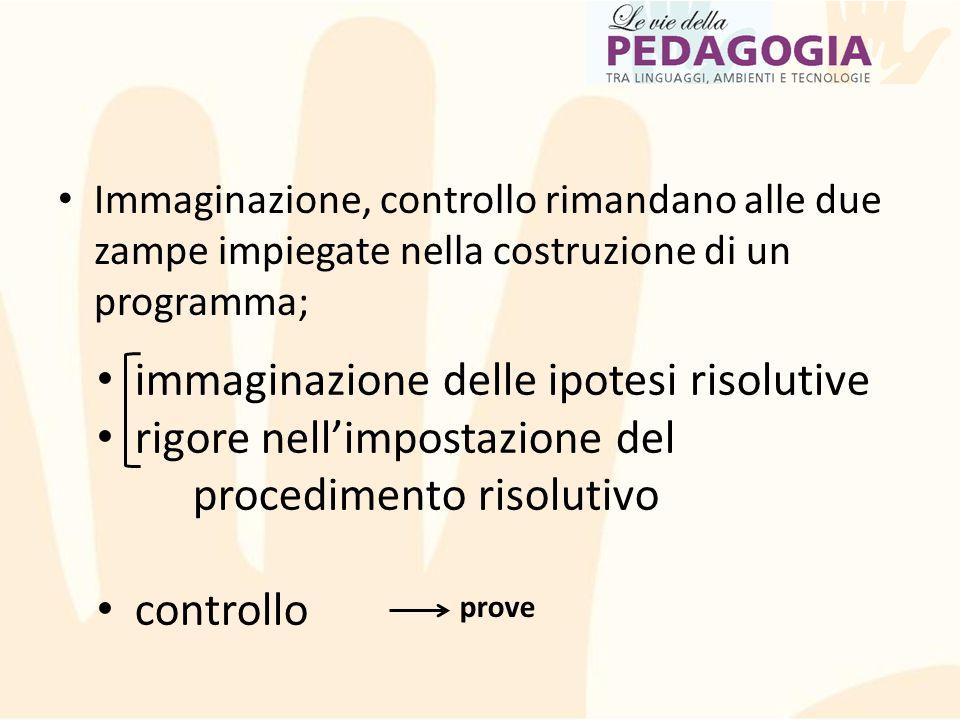 Immaginazione, controllo rimandano alle due zampe impiegate nella costruzione di un programma; immaginazione delle ipotesi risolutive rigore nell'impo