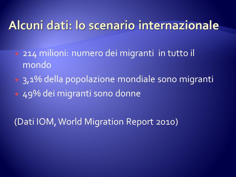  214 milioni: numero dei migranti in tutto il mondo  3,1% della popolazione mondiale sono migranti  49% dei migranti sono donne (Dati IOM, World Migration Report 2010)