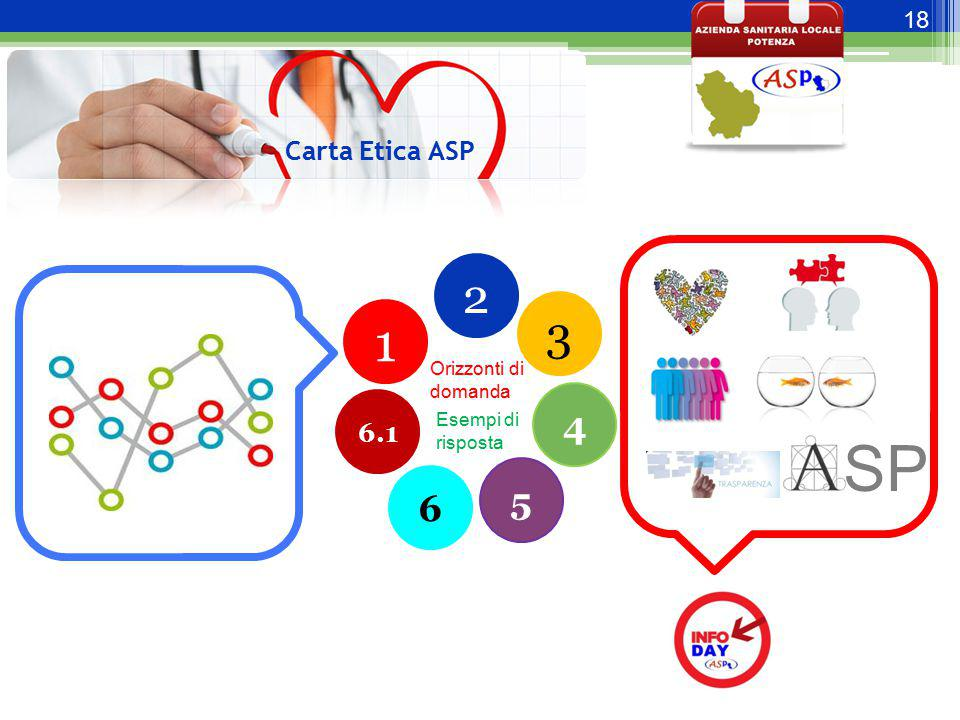18 Carta Etica ASP 1 2 3 4 5 6 6.1 Orizzonti di domanda Esempi di risposta SP