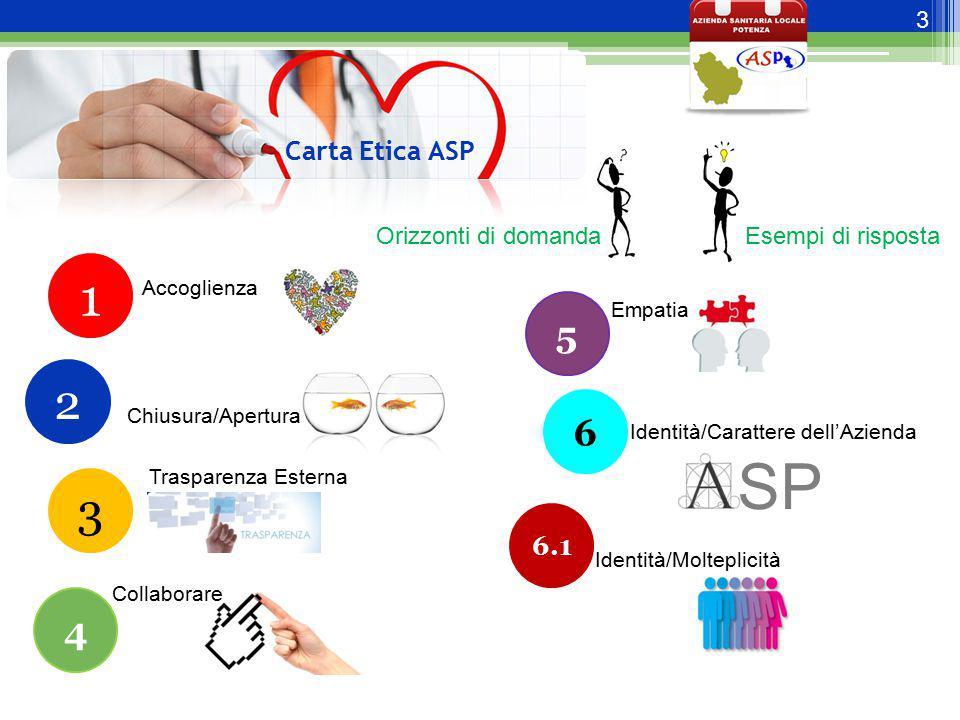3 Carta Etica ASP 1 Accoglienza Orizzonti di domanda Esempi di risposta Chiusura/Apertura 2 3 Trasparenza Esterna 4 Collaborare 5 Empatia 6 Identità/C