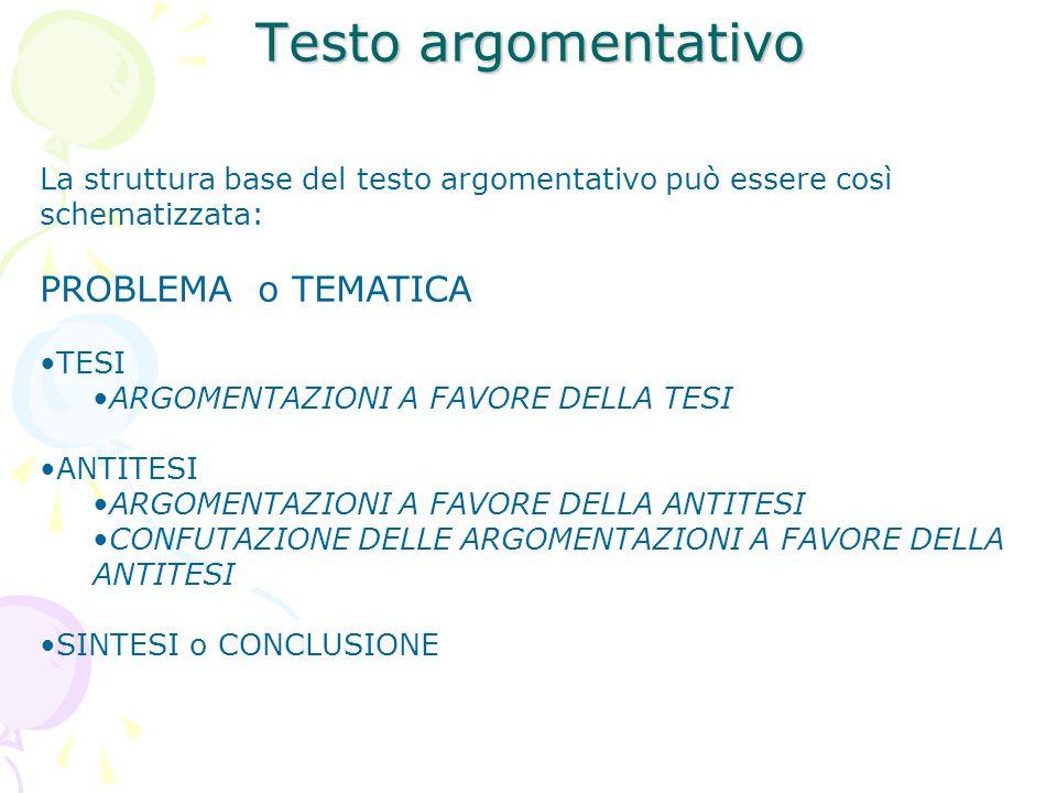 La struttura base del testo argomentativo può essere così schematizzata: PROBLEMA o TEMATICA TESI ARGOMENTAZIONI A FAVORE DELLA TESI ANTITESI ARGOMENT