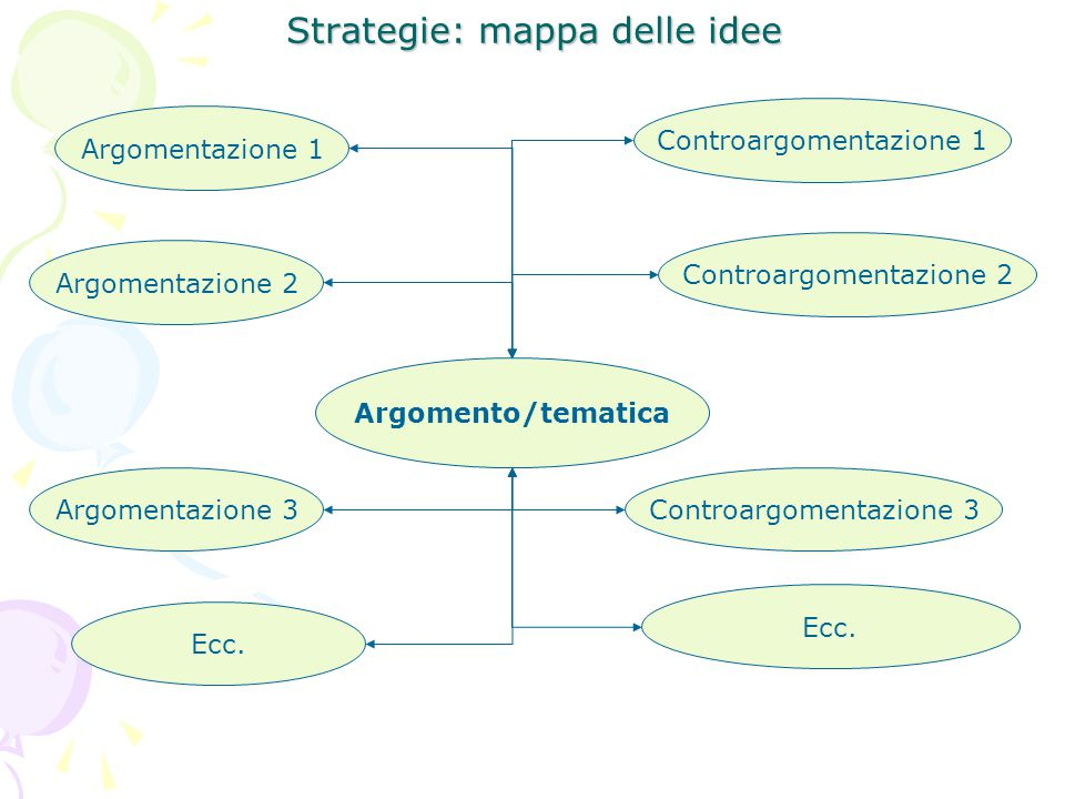 Strategie: mappa delle idee Argomento/tematica Argomentazione 1 Argomentazione 2 Argomentazione 3 Ecc. Controargomentazione 1 Controargomentazione 2 C