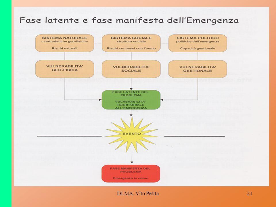 DI.MA. Vito Petita21