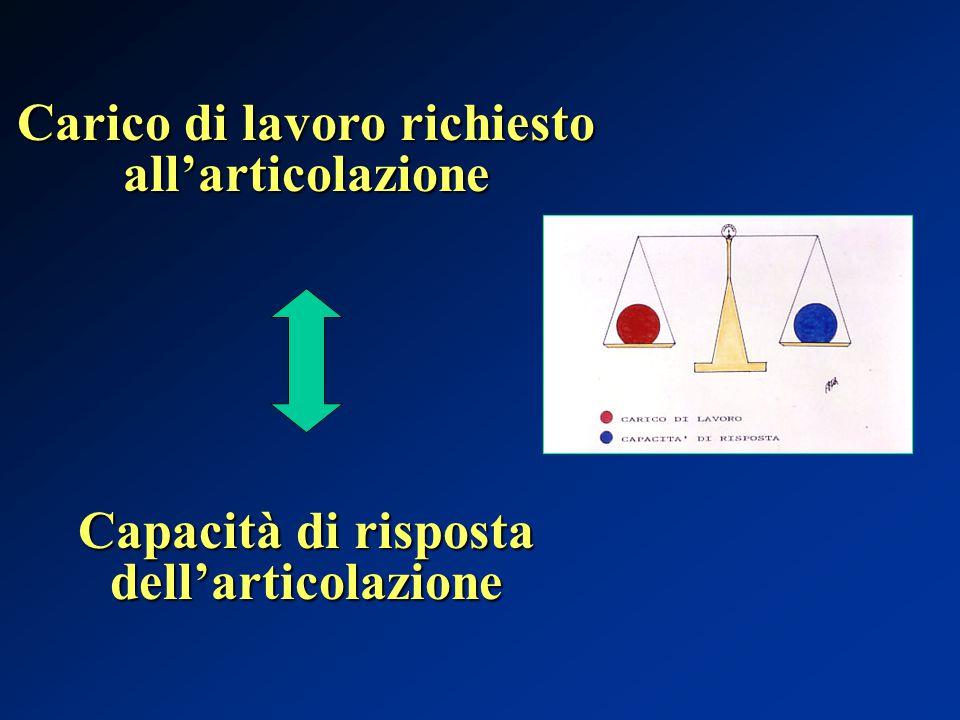 Carico di lavoro richiesto all'articolazione Capacità di risposta dell'articolazione