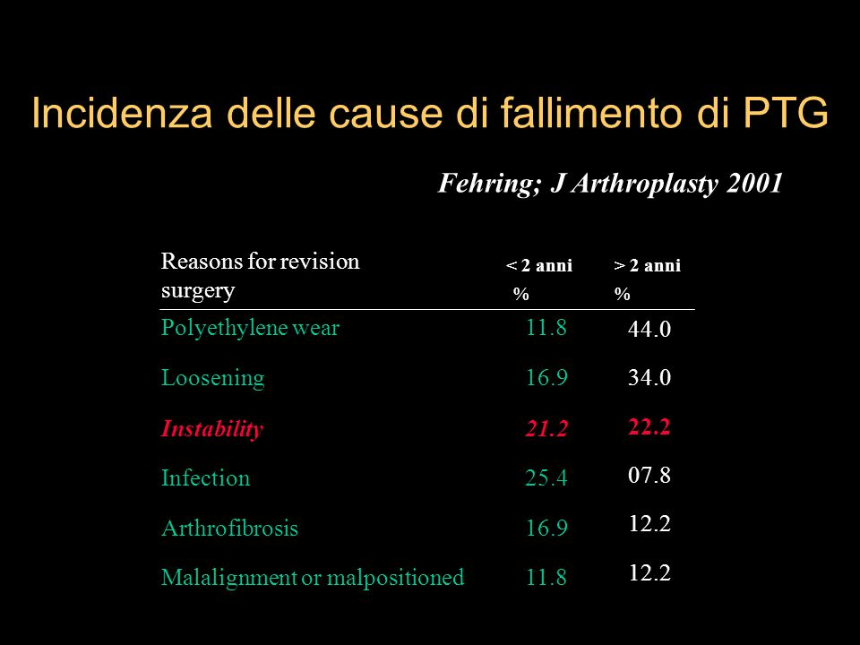 Incidenza delle cause di fallimento di PTG Polyethylene wear11.8 Loosening16.9 Instability21.2 Infection25.4 Arthrofibrosis16.9 Malalignment or malpos