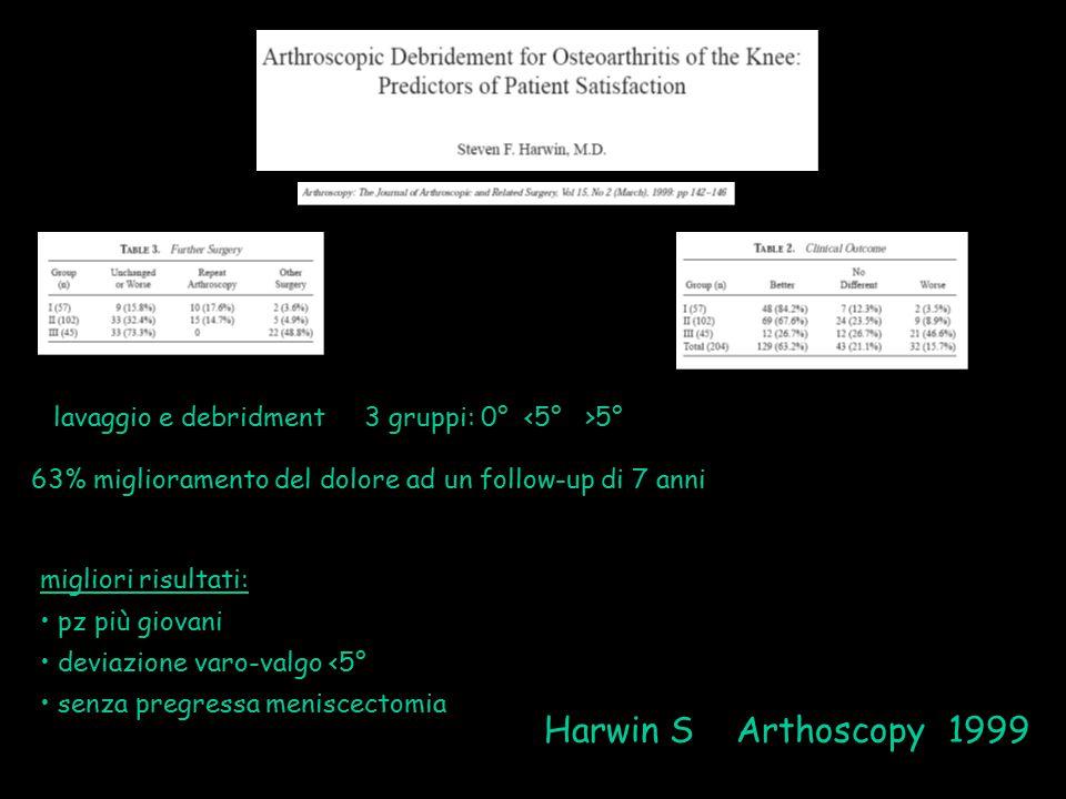 Harwin S Arthoscopy 1999 lavaggio e debridment 3 gruppi: 0° 5° 63% miglioramento del dolore ad un follow-up di 7 anni migliori risultati: pz più giova