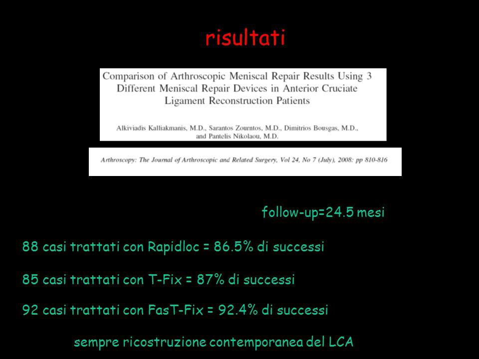 risultati follow-up=24.5 mesi 88 casi trattati con Rapidloc = 86.5% di successi 85 casi trattati con T-Fix = 87% di successi 92 casi trattati con FasT