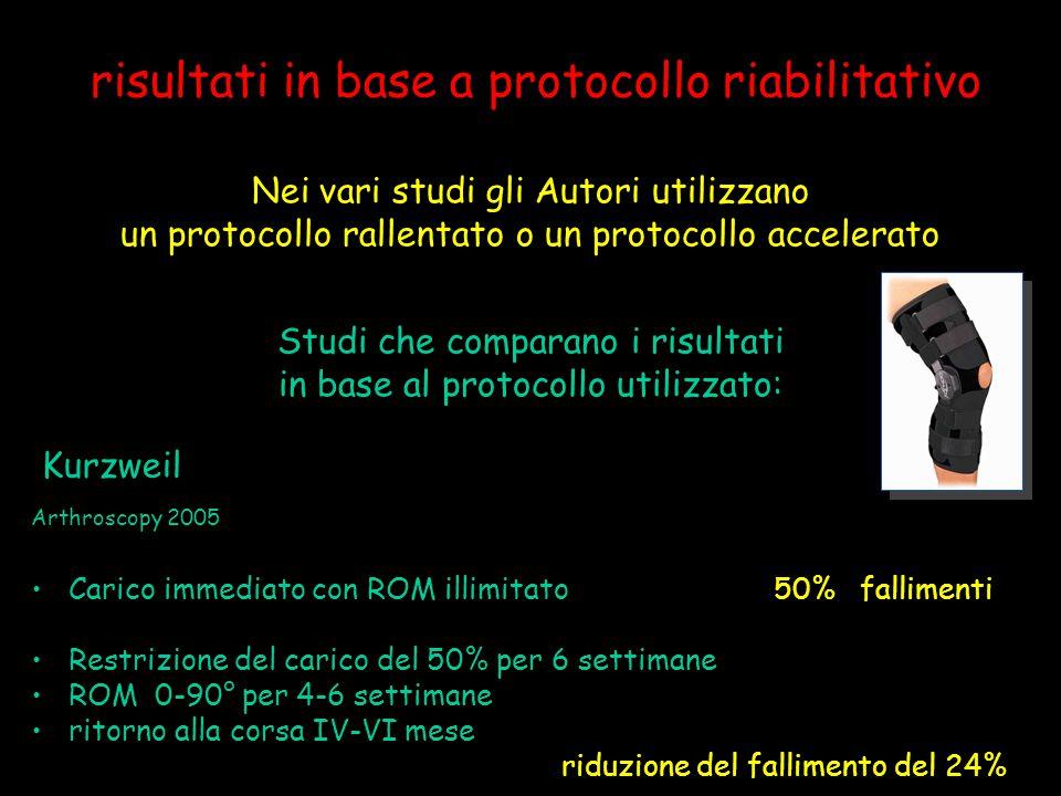 risultati in base a protocollo riabilitativo Nei vari studi gli Autori utilizzano un protocollo rallentato o un protocollo accelerato Studi che compar