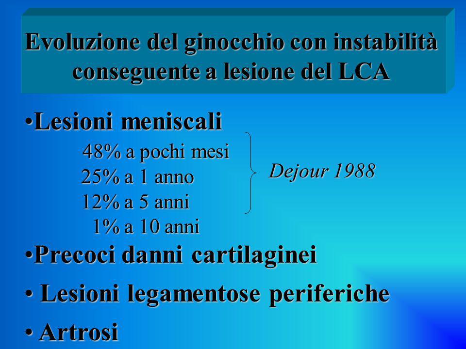 Limitazione dell'articolarità Limitazione dell'articolarità (artrofibrosi) (artrofibrosi) Disturbi femoro-rotulei Disturbi femoro-rotulei Indebolimento del quadricipite Indebolimento del quadricipite Complicanze tardive legate alla ricostruzione del LCA