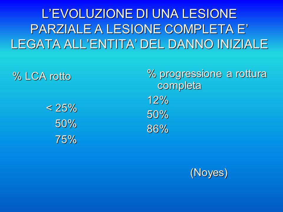 L'EVOLUZIONE DI UNA LESIONE PARZIALE A LESIONE COMPLETA E' LEGATA ALL'ENTITA' DEL DANNO INIZIALE % LCA rotto < 25% < 25% 50% 50% 75% 75% % progressione a rottura completa 12%50%86%(Noyes)