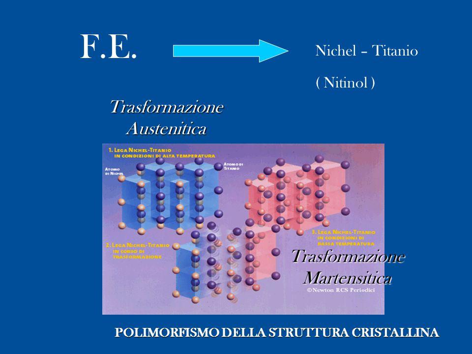 Trasformazione Austenitica POLIMORFISMO DELLA STRUTTURA CRISTALLINA TrasformazioneMartensitica F.E. Nichel – Titanio ( Nitinol )