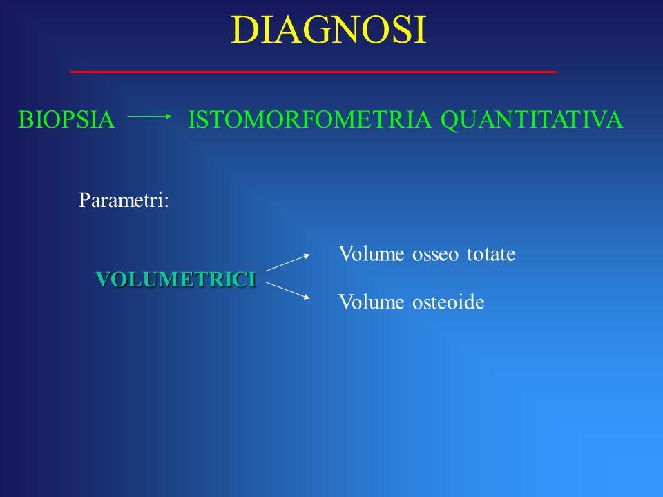 BIOPSIA ISTOMORFOMETRIA QUANTITATIVA DIAGNOSI Parametri: VOLUMETRICI Volume osseo totate Volume osteoide