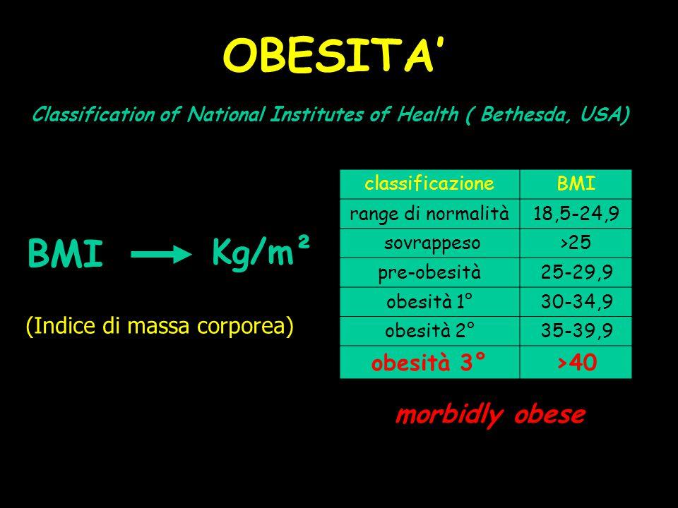BMI OBESITA' Classification of National Institutes of Health ( Bethesda, USA) classificazioneBMI range di normalità18,5-24,9 sovrappeso >25 pre-obesit
