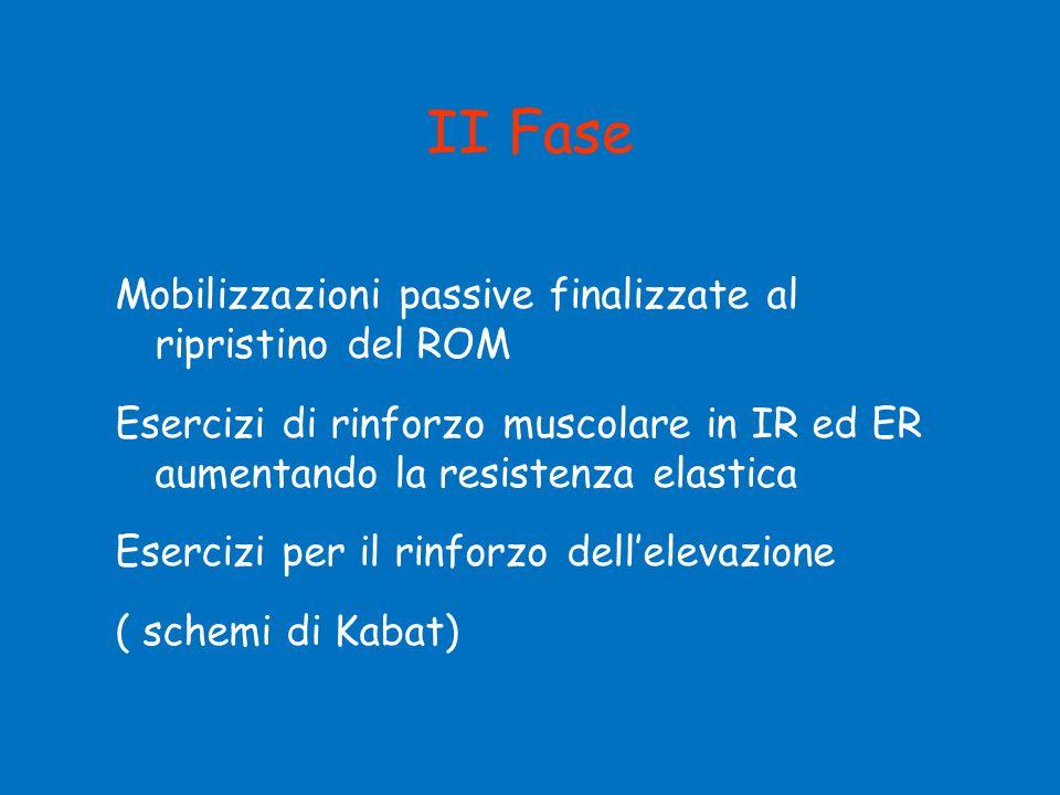 II Fase Mobilizzazioni passive finalizzate al ripristino del ROM Esercizi di rinforzo muscolare in IR ed ER aumentando la resistenza elastica Esercizi