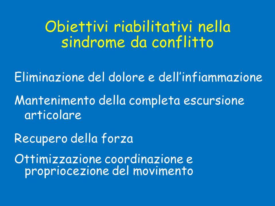 Obiettivi riabilitativi nella sindrome da conflitto Eliminazione del dolore e dell'infiammazione Mantenimento della completa escursione articolare Rec