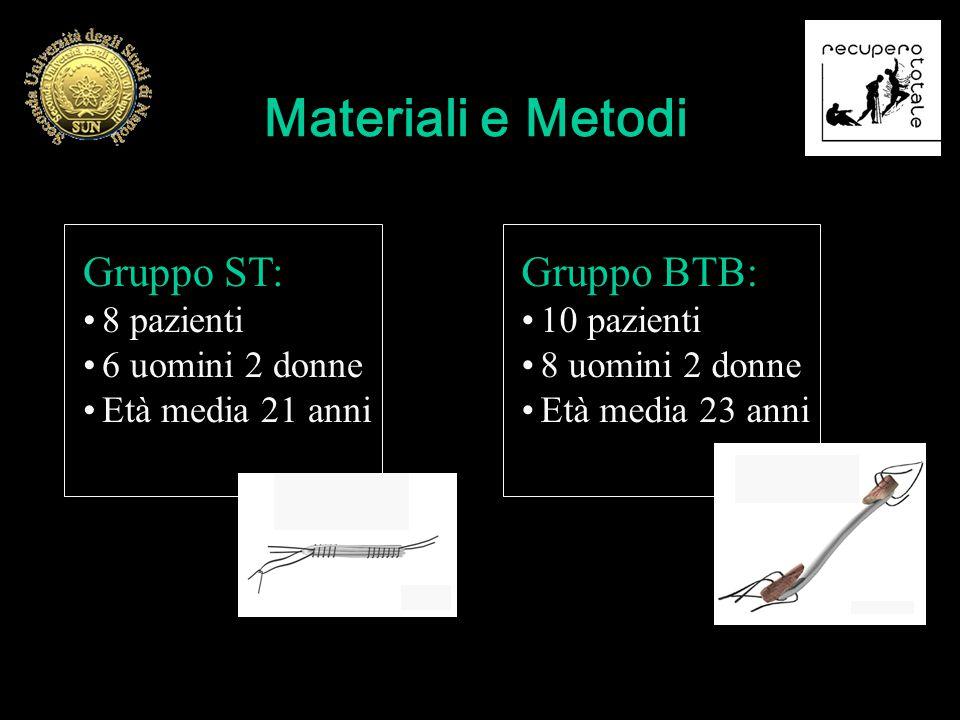 Gruppo ST: 8 pazienti 6 uomini 2 donne Età media 21 anni Gruppo BTB: 10 pazienti 8 uomini 2 donne Età media 23 anni Materiali e Metodi
