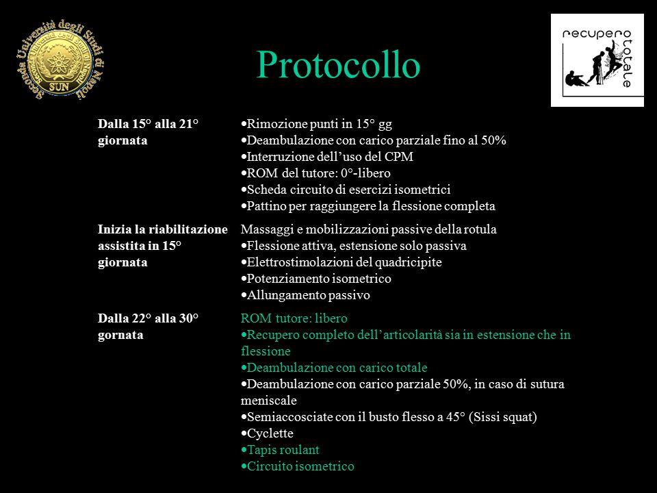 Protocollo Dalla 15° alla 21° giornata  Rimozione punti in 15° gg  Deambulazione con carico parziale fino al 50%  Interruzione dell'uso del CPM  R