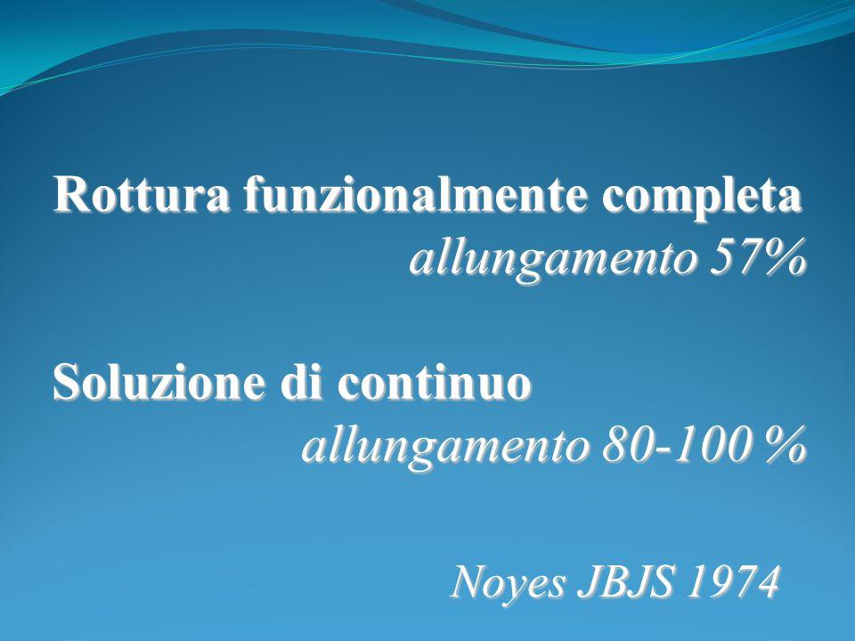 Rottura funzionalmente completa allungamento 57% Soluzione di continuo allungamento 80-100 % allungamento 80-100 % Noyes JBJS 1974