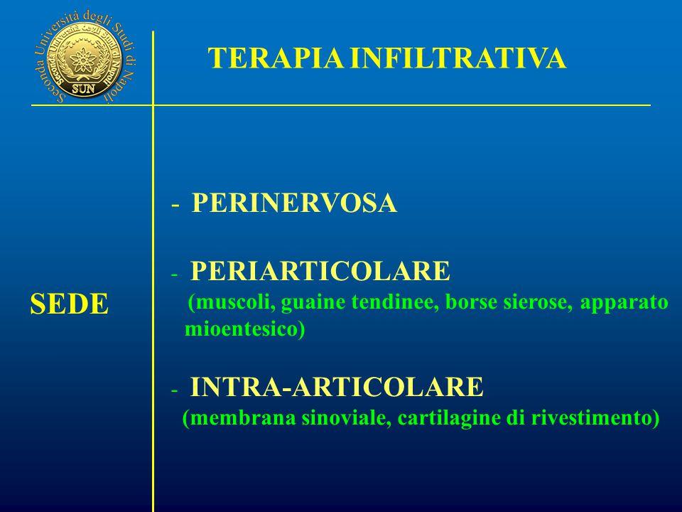 - PERINERVOSA - PERIARTICOLARE (muscoli, guaine tendinee, borse sierose, apparato mioentesico) - INTRA-ARTICOLARE (membrana sinoviale, cartilagine di rivestimento) TERAPIA INFILTRATIVA SEDE