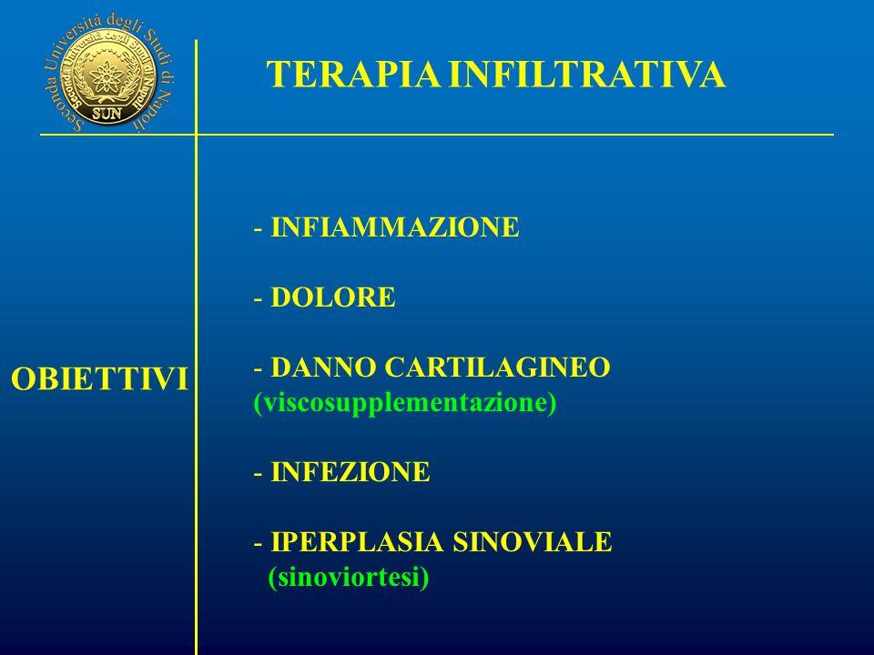 OBIETTIVI -INFIAMMAZIONE -DOLORE -DANNO CARTILAGINEO (viscosupplementazione) -INFEZIONE -IPERPLASIA SINOVIALE (sinoviortesi) TERAPIA INFILTRATIVA