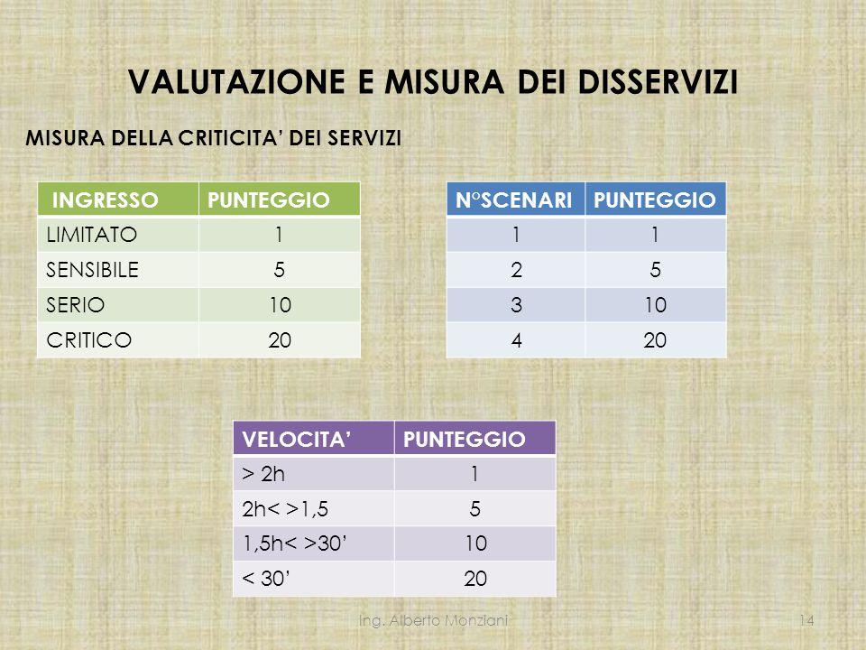 VALUTAZIONE E MISURA DEI DISSERVIZI MISURA DELLA CRITICITA' DEI SERVIZI Ing.