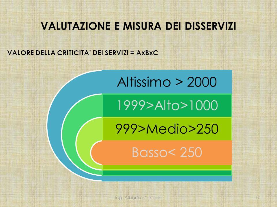 VALUTAZIONE E MISURA DEI DISSERVIZI VALORE DELLA CRITICITA' DEI SERVIZI = AxBxC Ing. Alberto Monziani15 Altissimo > 2000 1999>Alto>1000 999>Medio>250