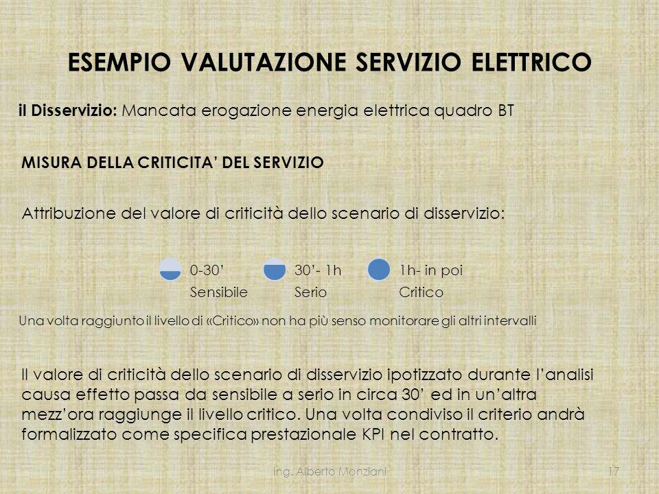 ESEMPIO VALUTAZIONE SERVIZIO ELETTRICO MISURA DELLA CRITICITA' DEL SERVIZIO il Disservizio: Mancata erogazione energia elettrica quadro BT Attribuzion