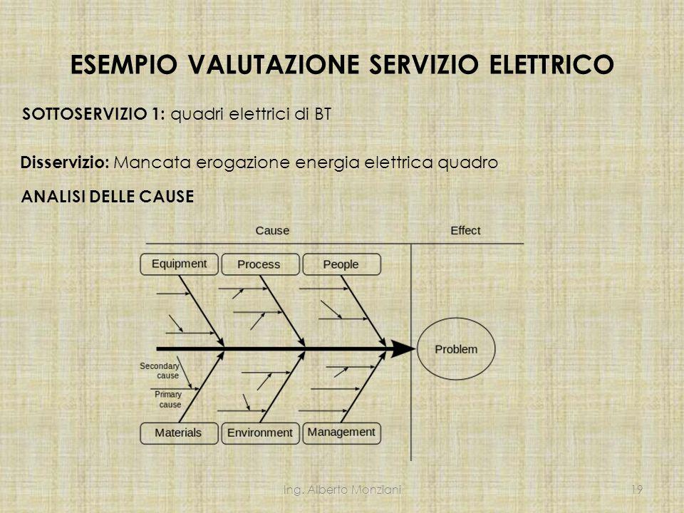 ESEMPIO VALUTAZIONE SERVIZIO ELETTRICO SOTTOSERVIZIO 1: quadri elettrici di BT ANALISI DELLE CAUSE Disservizio: Mancata erogazione energia elettrica q