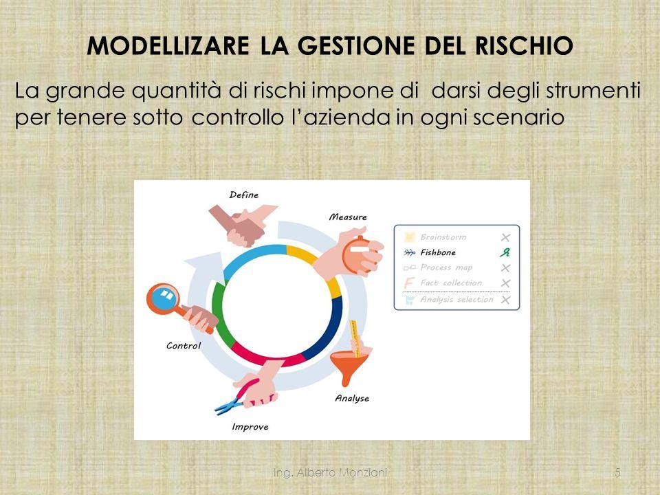 MODELLIZARE LA GESTIONE DEL RISCHIO Ing.