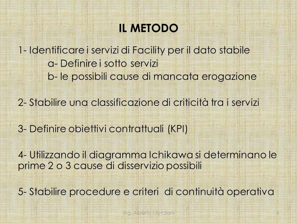 IL METODO 1- Identificare i servizi di Facility per il dato stabile a- Definire i sotto servizi b- le possibili cause di mancata erogazione 2- Stabilire una classificazione di criticità tra i servizi 3- Definire obiettivi contrattuali (KPI) 4- Utilizzando il diagramma Ichikawa si determinano le prime 2 o 3 cause di disservizio possibili 5- Stabilire procedure e criteri di continuità operativa Ing.