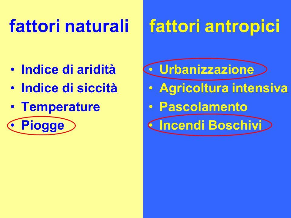 Indice di aridità Indice di siccità Temperature Piogge fattori naturalifattori antropici Urbanizzazione Agricoltura intensiva Pascolamento Incendi Boschivi