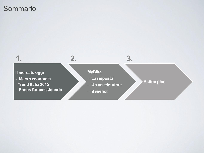 Sommario Il mercato oggi - Macro economia - Trend Italia 2015 - Focus Concessionario 1. Action plan MyBike -La risposta -Un acceleratore -Benefici 2.3