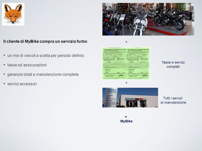Il cliente di MyBike compra un servizio furbo un mix di veicoli a scelta per periodo definto tasse ed assicurazioni garanzie totali e manutenzione com