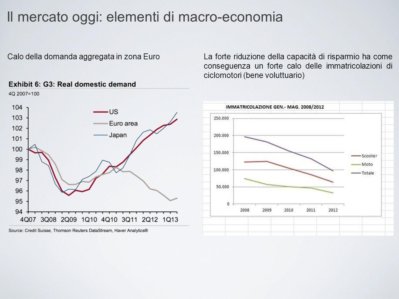 Il mercato oggi: elementi di macro-economia Calo della domanda aggregata in zona EuroLa forte riduzione della capacità di risparmio ha come conseguenz
