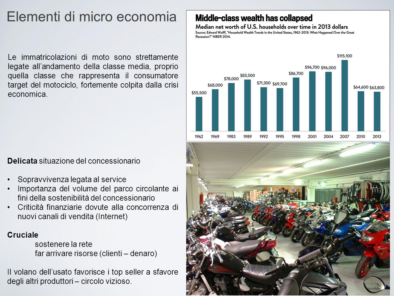 Elementi di micro economia Le immatricolazioni di moto sono strettamente legate all'andamento della classe media, proprio quella classe che rappresent