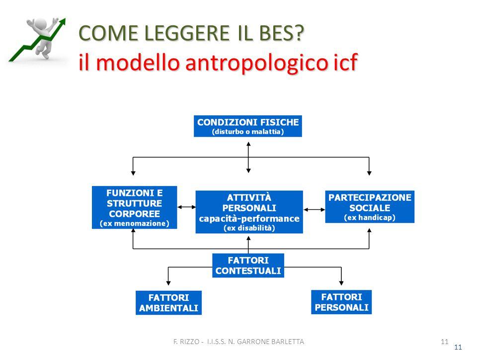 11 COME LEGGERE IL BES il modello antropologico icf 11 F. RIZZO - I.I.S.S. N. GARRONE BARLETTA