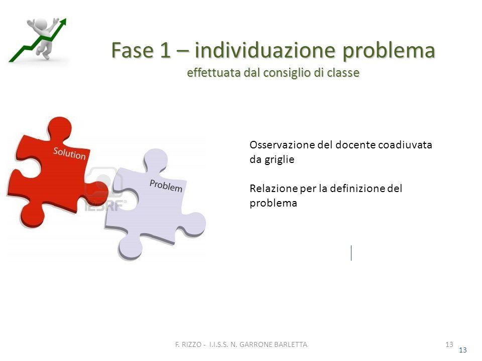 13 Fase 1 – individuazione problema effettuata dal consiglio di classe 13 F.
