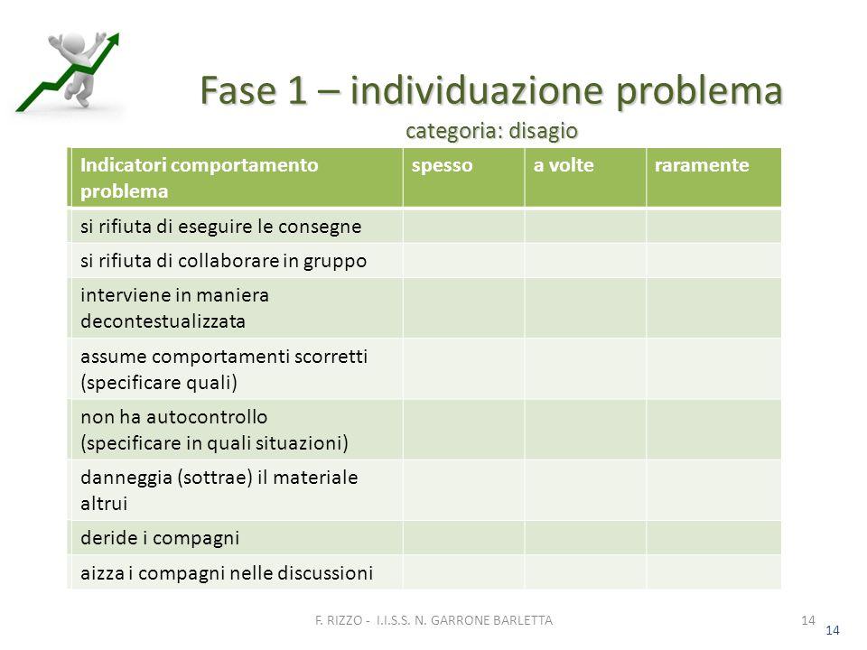 14 Fase 1 – individuazione problema categoria: disagio 14 F.