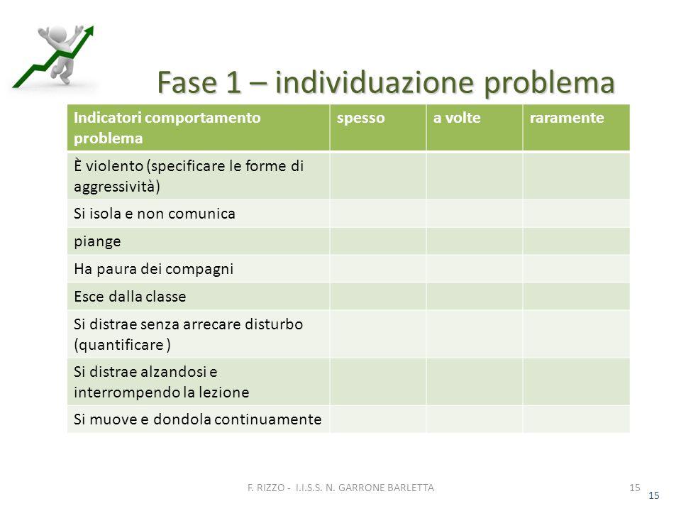 15 Fase 1 – individuazione problema 15 F. RIZZO - I.I.S.S.