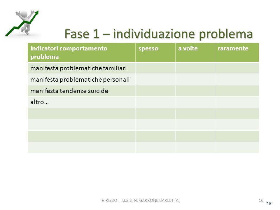 16 Fase 1 – individuazione problema 16 F. RIZZO - I.I.S.S.