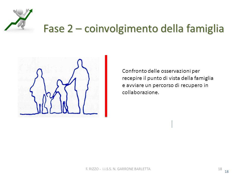 18 Fase 2 – coinvolgimento della famiglia 18 F. RIZZO - I.I.S.S.