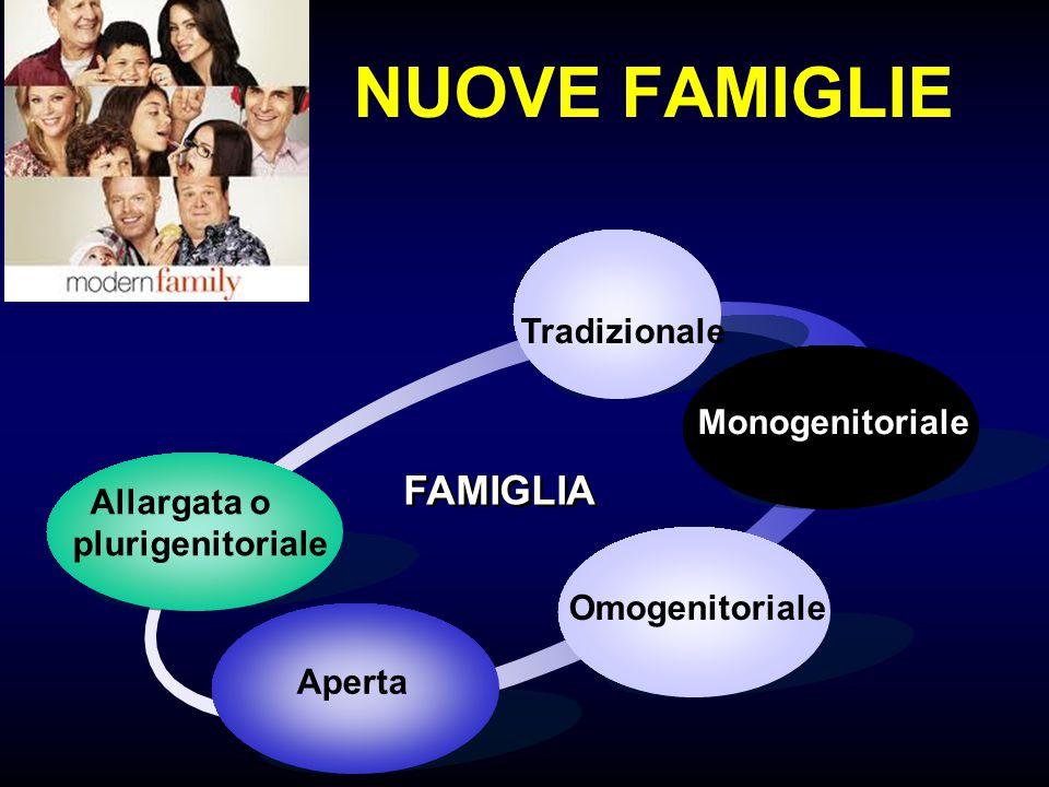 NUOVE FAMIGLIE Allargata o plurigenitoriale Tradizionale Monogenitoriale Aperta FAMIGLIA Omogenitoriale