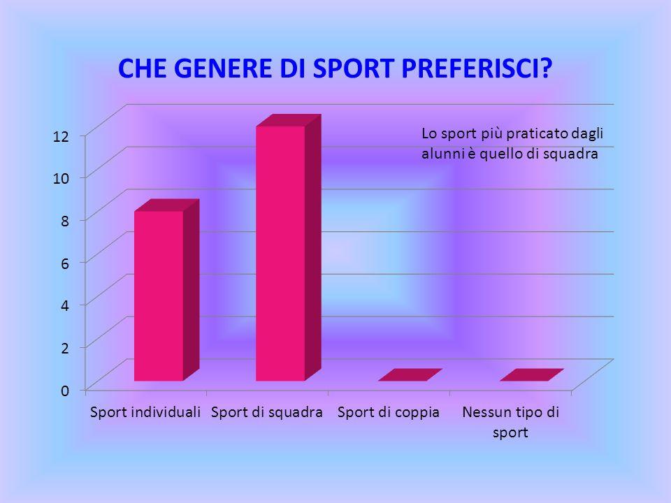 Lo sport più praticato dagli alunni è quello di squadra