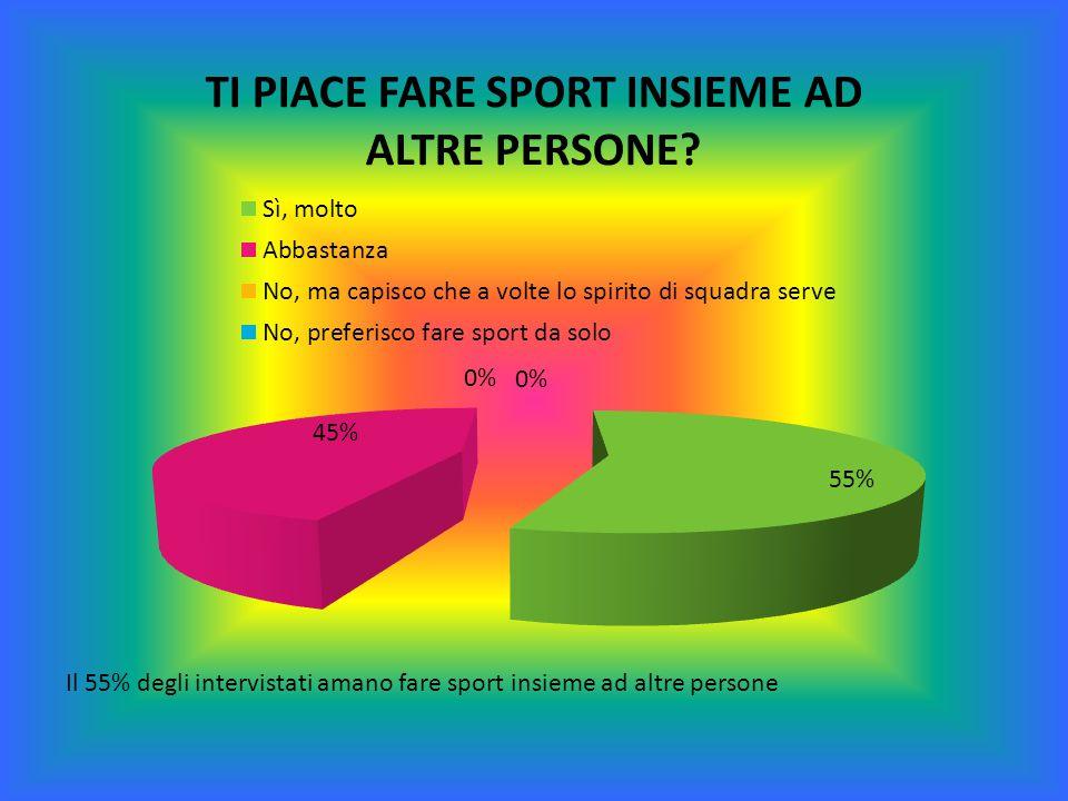 Il 55% degli intervistati amano fare sport insieme ad altre persone