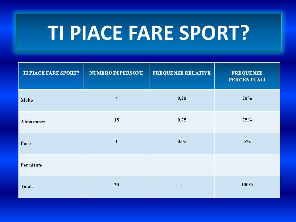 Il 75% degli alunni intervistati ha dichiarato che gli piace abbastanza fare sport